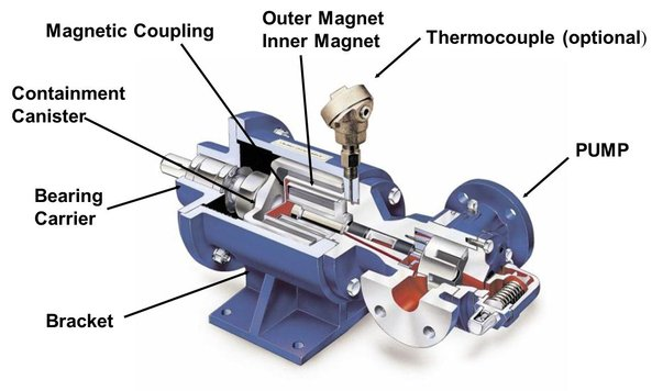 Mechanical Seal Problems? Consider Sealless Magnetic Drive PD ...